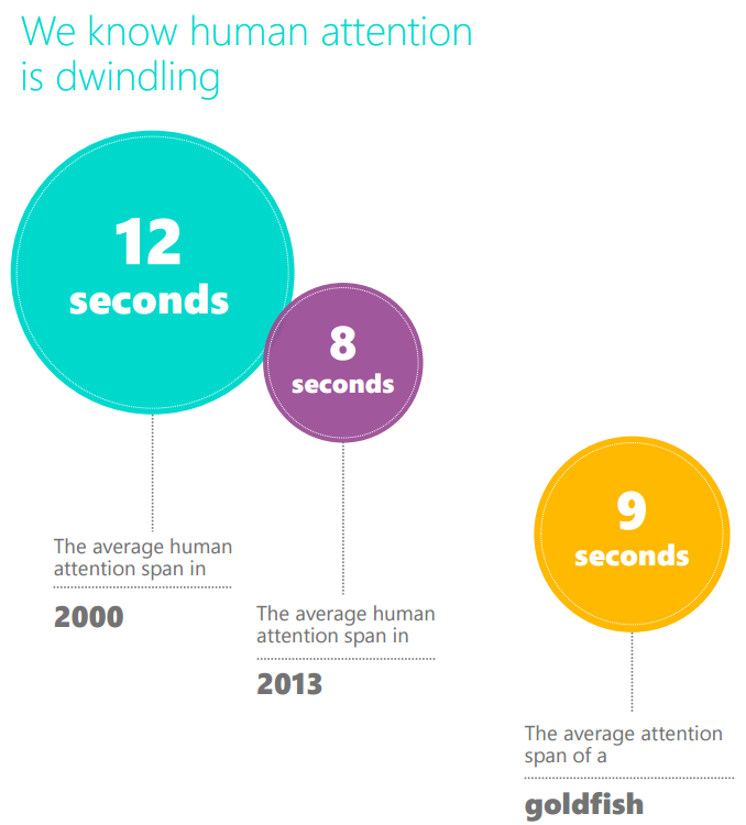 millennial attention span dwindling