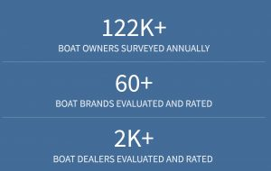 Thousands of boat owners are surveyed for the NMMA CSI awards. BoatChat is an ideal tool to boost customer service on dealer websites.
